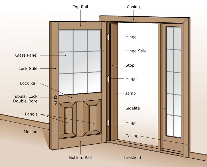 door-terminology & Door Reference Guide