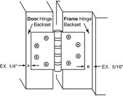 hinge-backset